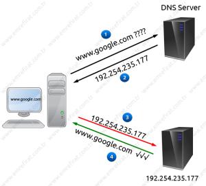 DNS Çalışma Tablosu